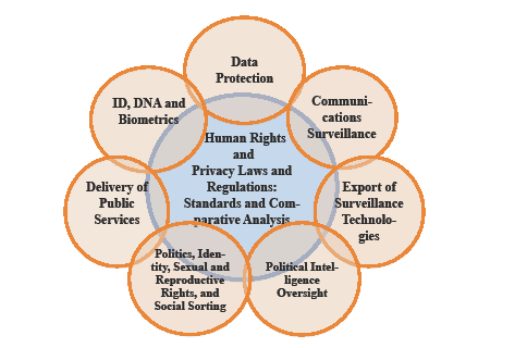 Human Rights & Privacy Laws