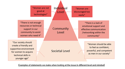 pyramid graph of statements and explanations on wpgg