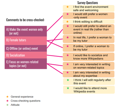 Survey questions and cross-checking factors