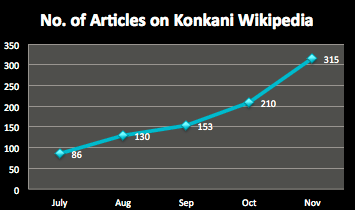Articles on Konkani Wikipedia