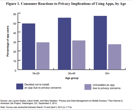 Consumer Reactions