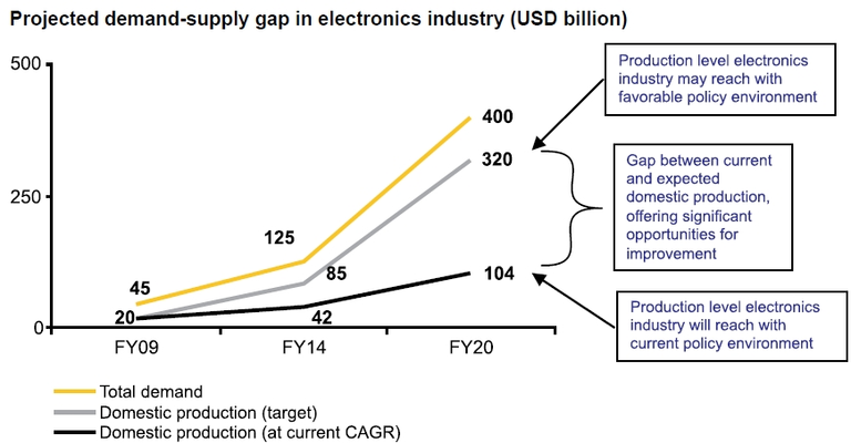 Demand-Supply in Electronics Industry