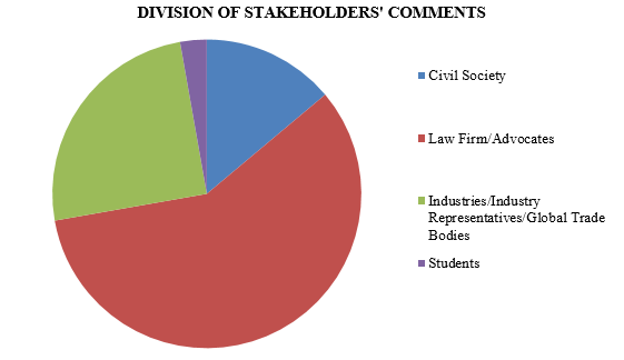 Division of Stakeholders' Comments