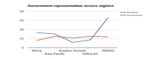 Government representation across regions