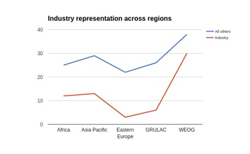 Industry Representation across Regions