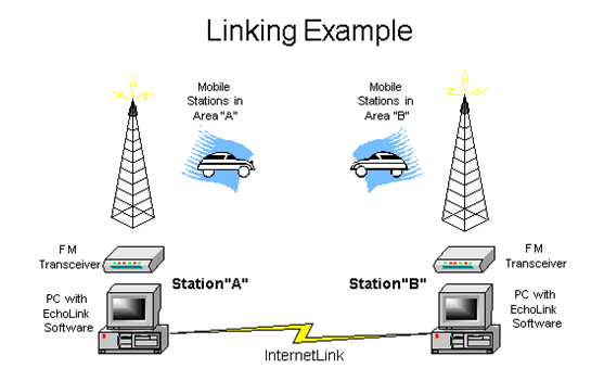 Linking Example