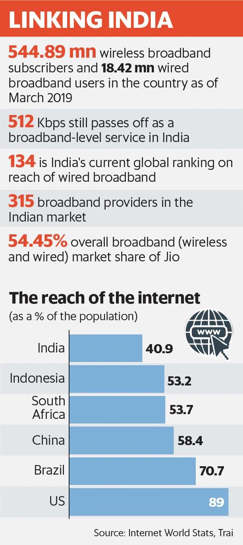 Linking India