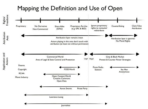 Mapping the Definition and Use of Open