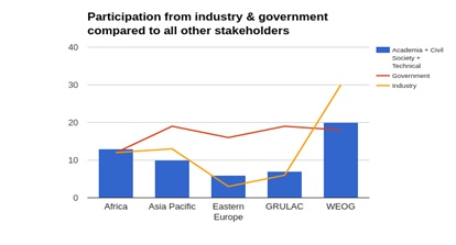 Participation from industry and governement