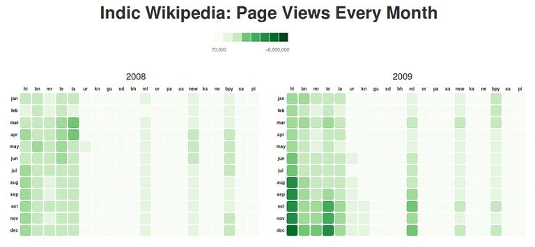 Calendar Chart - Page Views.