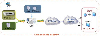 Internet Protocol Television — The Centre for Internet and