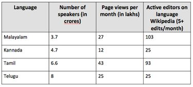 Indic Languages